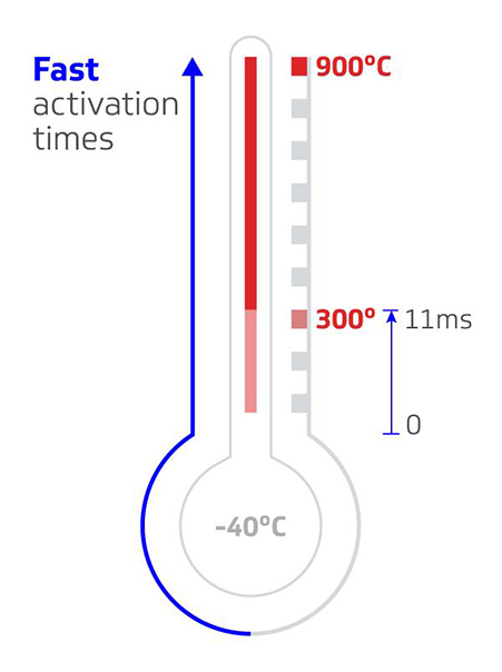 gas temperature graphic