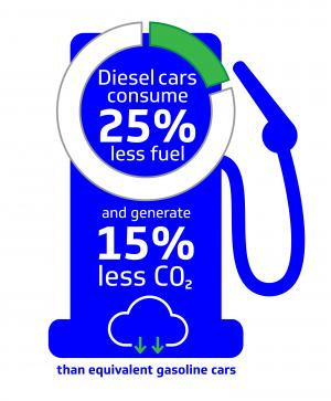 diesel-car-facts-and-stats