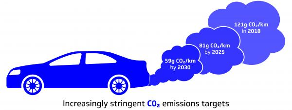 increasingly-stringent-co2-emissions