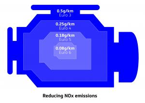 reducing-NOx-emissions